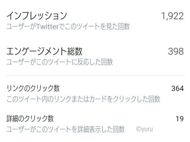 Twitterのインプ数